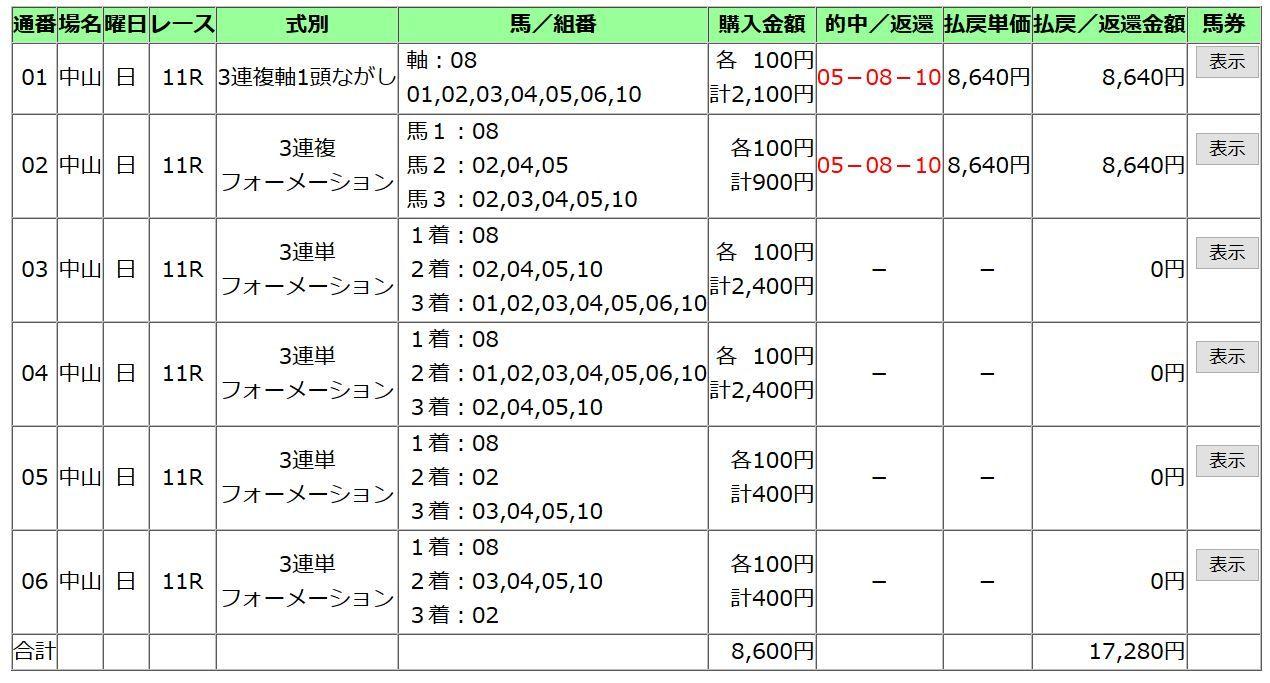 20180225中山記念買い方