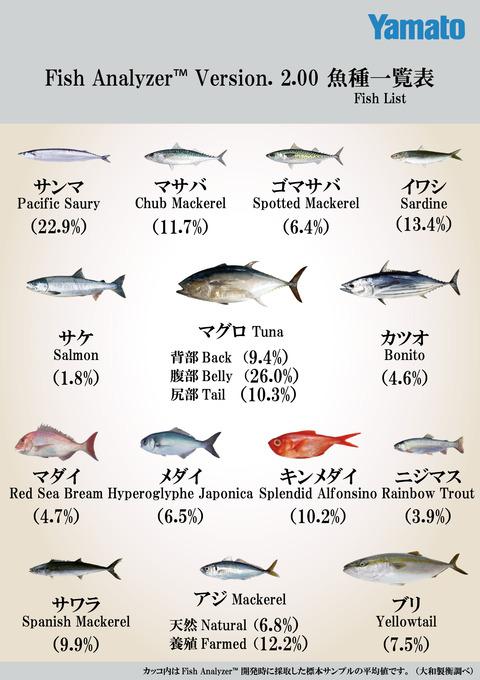 FishAnalyzer2_魚種一覧表