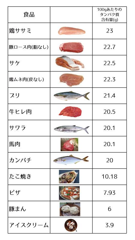 【豆知識】体重と一日に摂取したいタンパク質の関係