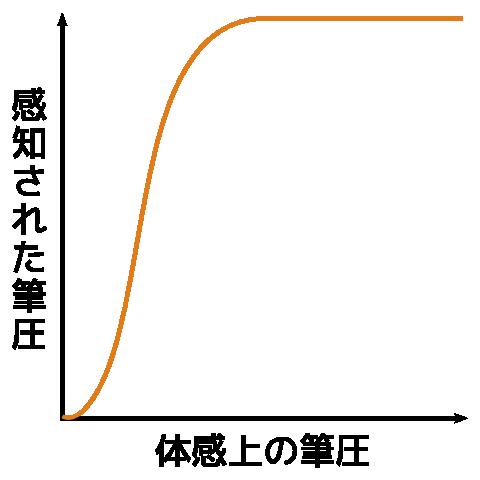 pressure_graph