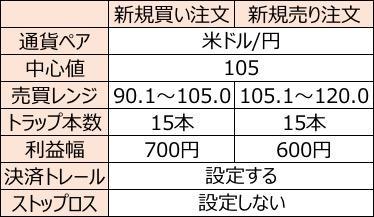 米ドル:円