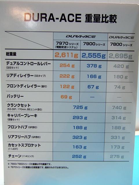 DURA-ACE7950重量比較