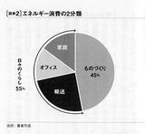 日本のエネルギー消費2