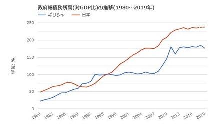 日本ギリシャ国債残高対GDP比推移