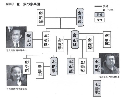 金一族家系図
