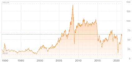 原油価格先物市況