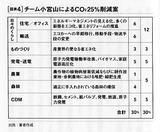 日本のCO2削減策