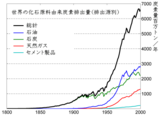 Global_Carbon_Emission_by_Type_ja
