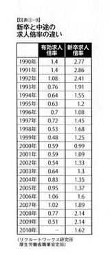 新卒と中途の求人倍率推移