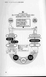 TFT business model