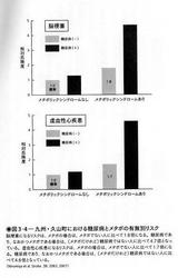 九州・久山町に於ける統計