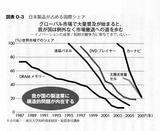 日本製品シェア推移