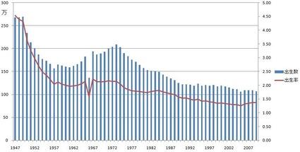 日本_出生数と合計特殊出生率の推移