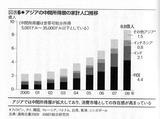 アジアの中間所得層の人口推移