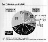 日本のエネルギー消費1