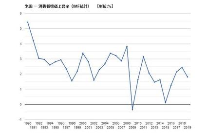 米国CPI上昇率