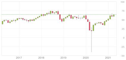 原油価格2017-2021年