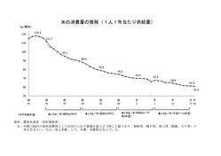 米消費量推移