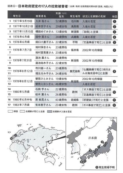 日本人拉致被害者