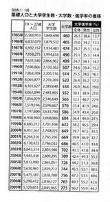 基礎人口と大学進学率推移