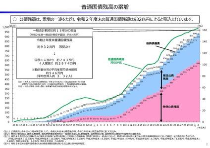 日本国債発行残高