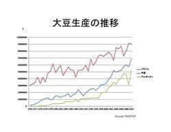 主要国大豆生産量推移