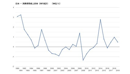 日本CPI上昇率