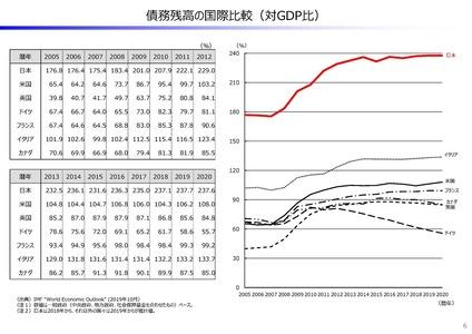 日本債務残高の国際比較