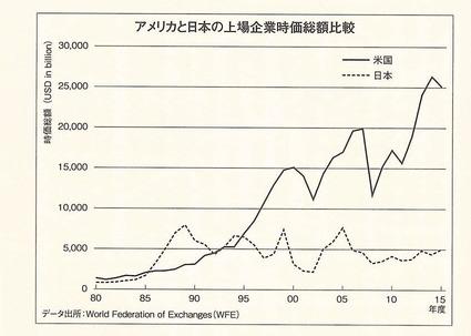 日米時価総額推移 (2)