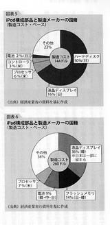 iPodコストに占める日本製品シェア