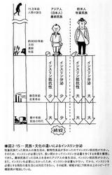 日本人にメタボが多い理由