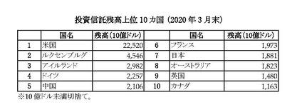 20Q1世界投資信託統計
