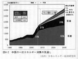 中国の第1次エネルギー消費見通し