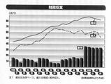 財政不均衡