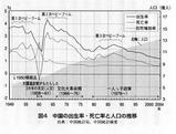 Chinese population P43