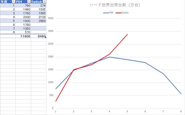 【グラフあり】Switchの世界での勢いが凄まじすぎる件wwwwwww