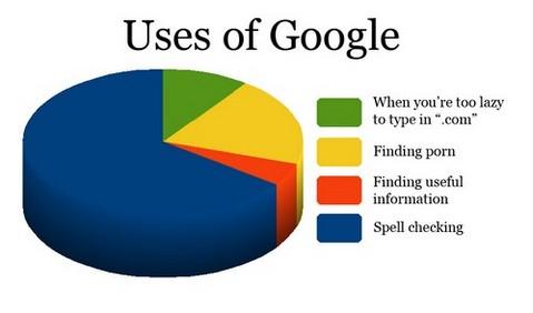 Googleを何に使ってますか?
