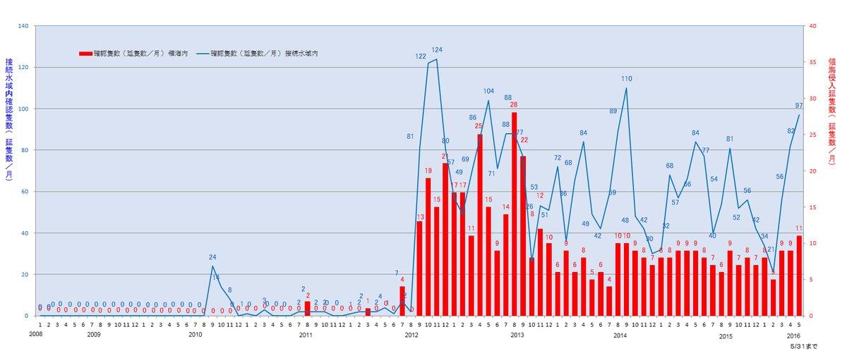 【ゲンダイ】中国軍艦の出没を大騒ぎして煽る安倍自民に有権者は絶対に騙されてはいけない [無断転載禁止]©2ch.net YouTube動画>12本 ->画像>80枚