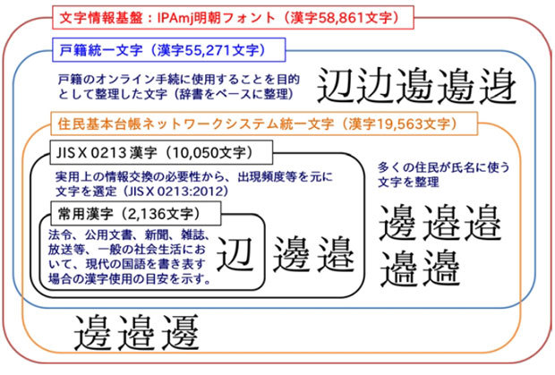 kanji-iso