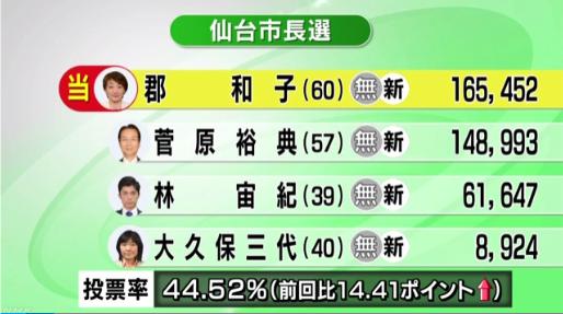【仙台市長選】郡和子氏「加計学園!安倍政権ガー!」→当選wwwwwww