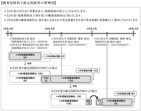 労働保険の図