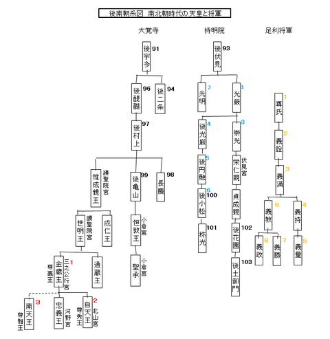 後南朝系図