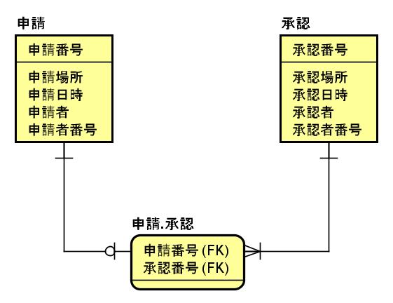 IT0028_(11)イベント対イベント(N対N)