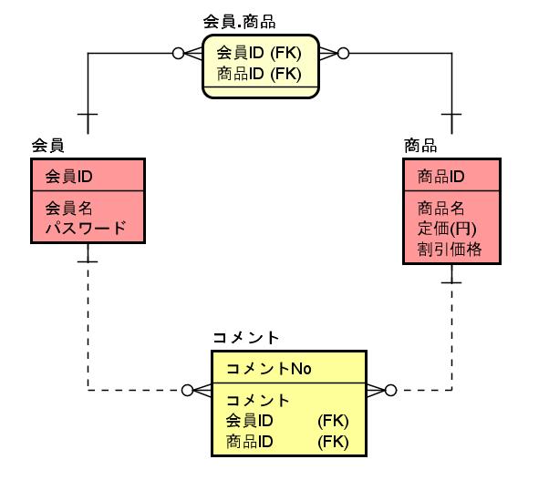 IT0028_(9)対照表の定義後