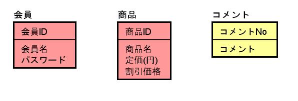 IT0028_(7)エンティティ分類後