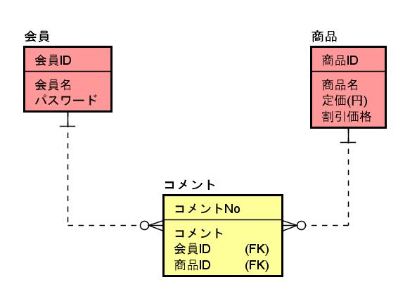 IT0028_(8)リレーション定義後