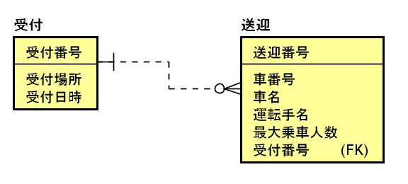 IT0028_(10)イベント対イベント(1対N)