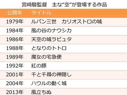 宮崎駿 引退8