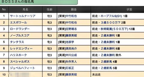 【フェアリーステークス2019予想展望+今開催デビューを狙う注目新馬を紹介!】