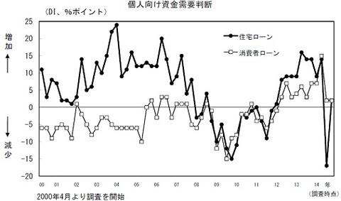 141023_日銀調査